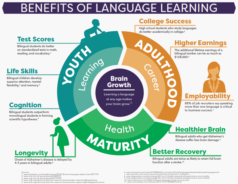 Benefits of Language Learning